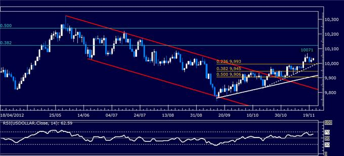 Forex_Analysis_US_Dollar_Classic_Technical_Report_11.21.2012_body_Picture_5.png, Forex Analysis: US Dollar Classic Technical Report 11.21.2012