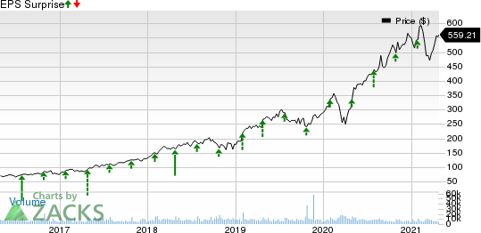 ServiceNow, Inc. Price and EPS Surprise