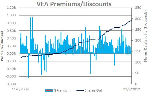 VEA Premiums/Discount