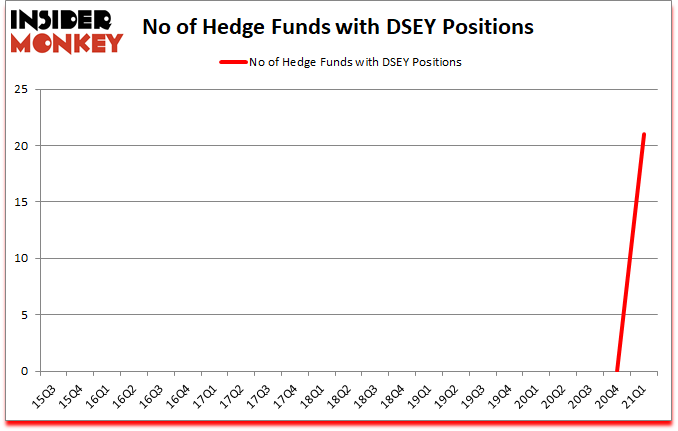Is DSEY A Good Stock To Buy?