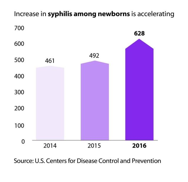 Congenital syphilis cases spiked by 28 percent from 2015 to 2016. (CDC)