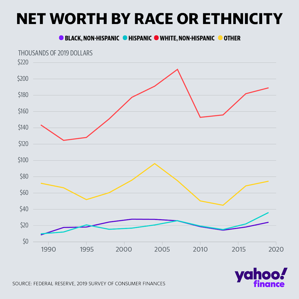 Data from the Fed's 2019 Survey of Consumer Finances breaking down median net worth by race/ethnicity. (Credit: David Foster / Yahoo Finance)