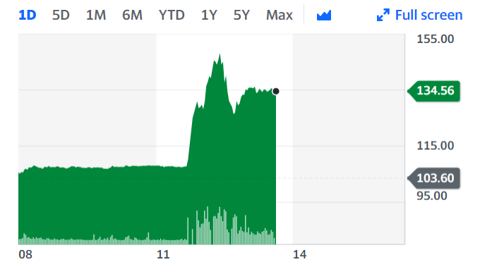 IAG shares soared 31%. Chart: Yahoo Finance UK