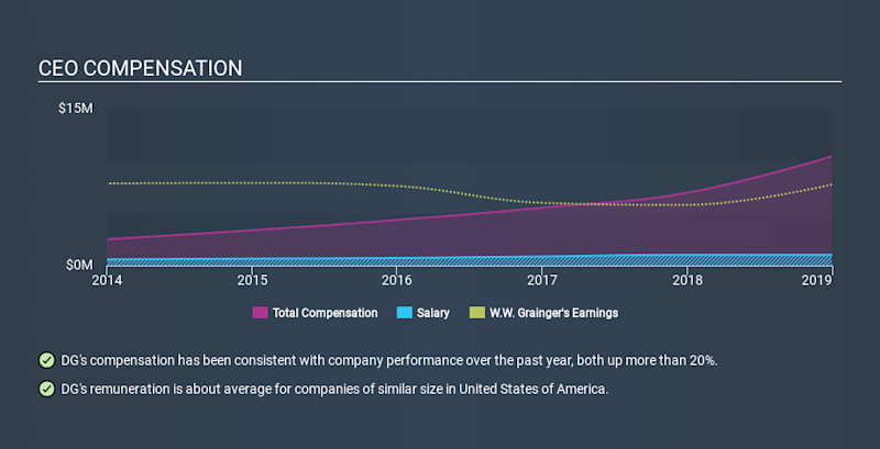 NYSE:GWW CEO Compensation, January 1st 2020
