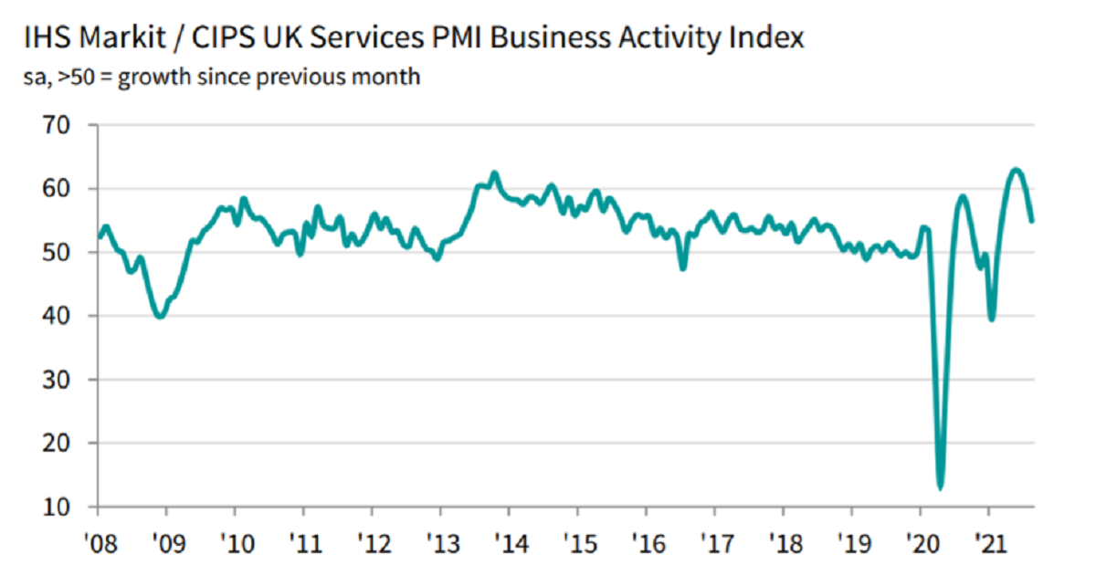 The slowdown came amid widespread reports that shortages of staff and disrupted supply chains had constrained growth last month. Chart: IHS Markit