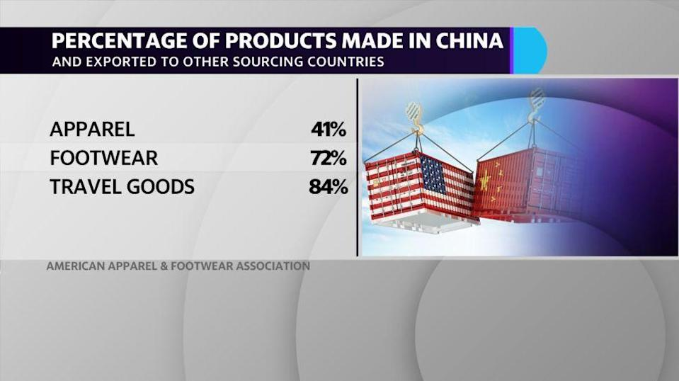 According to the American Apparel & Footwear Association, 72% of footwear and 84% of travel goods are produced in China.