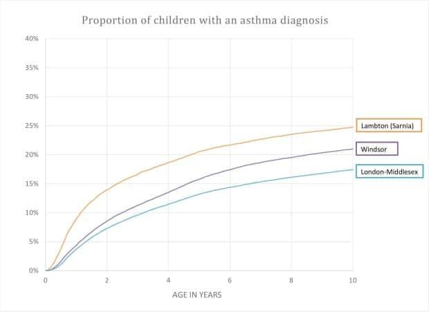A graph shows the proportion of children with asthma in three southwestern Ontario cities.