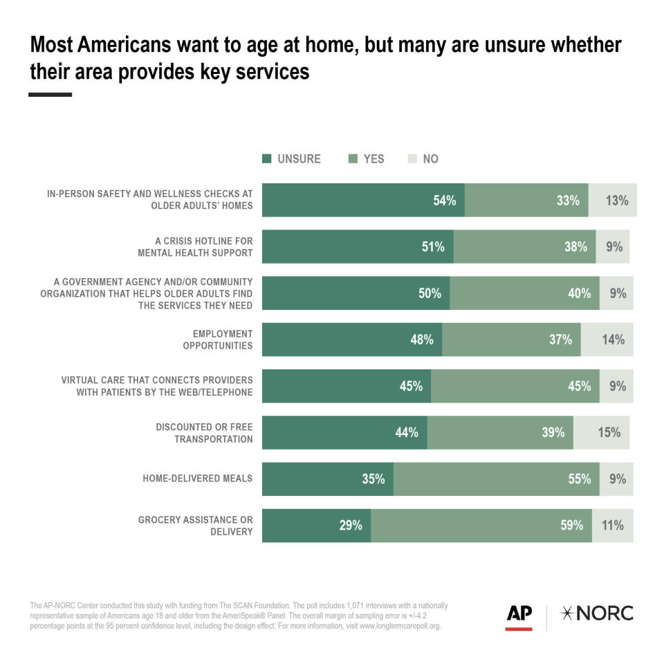 Most Americans want to age at home, but many are unsure whether their area provides key services.