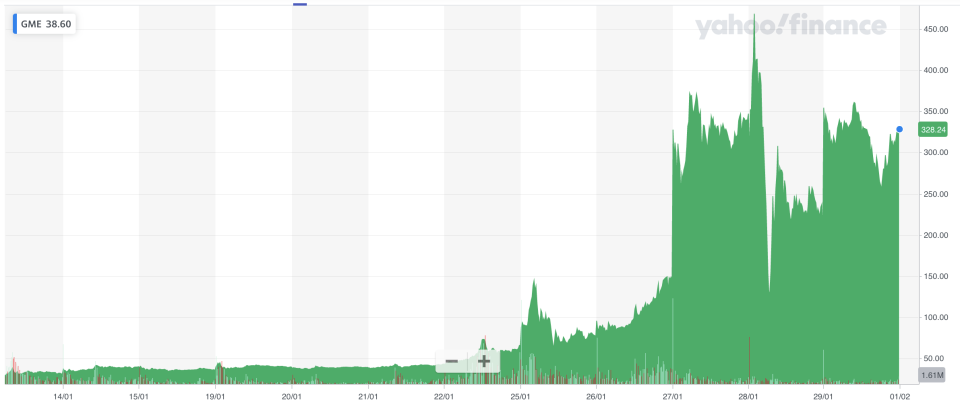 GameStop's wild ride. Chart: Yahoo Finance