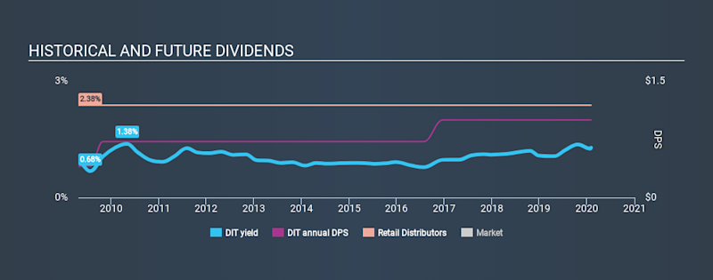 AMEX:DIT Historical Dividend Yield, February 2nd 2020