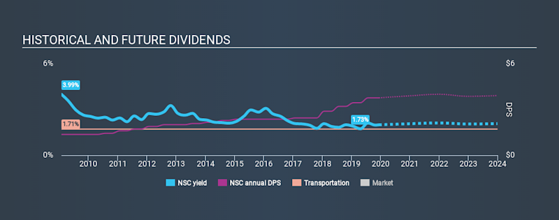 NYSE:NSC Historical Dividend Yield, December 11th 2019