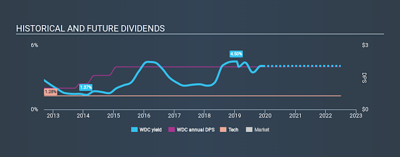 NasdaqGS:WDC Historical Dividend Yield, December 10th 2019