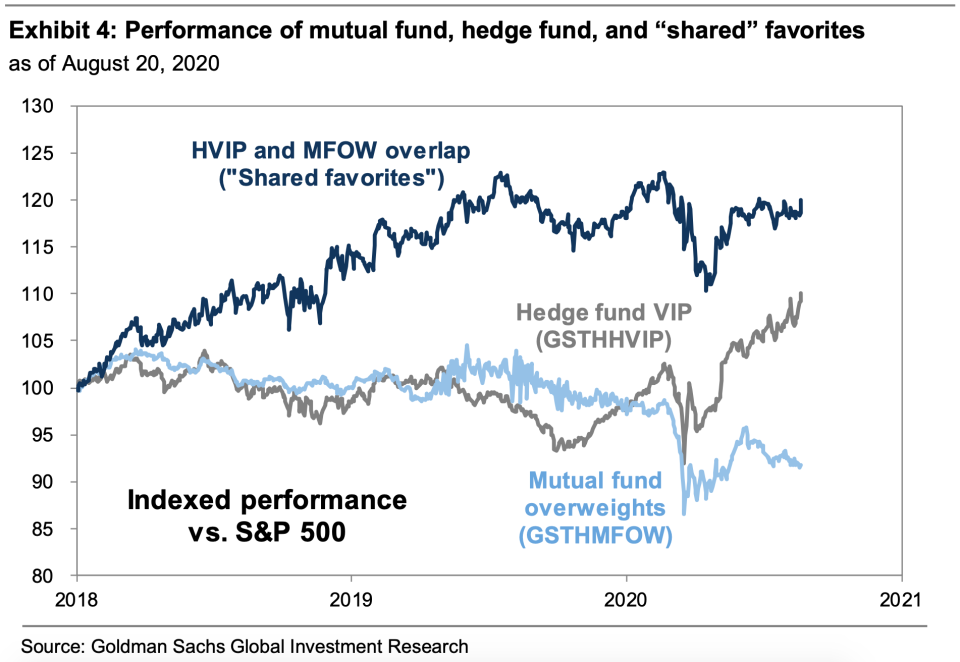 Stocks loved by hedge funds have outperformed names overweighted by mutual fund investors this year. But over the last few years, stocks favored by both classes of investors have also outperformed the market. (Source: Goldman Sachs)