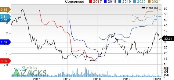 Tenet Healthcare Corporation Price and Consensus
