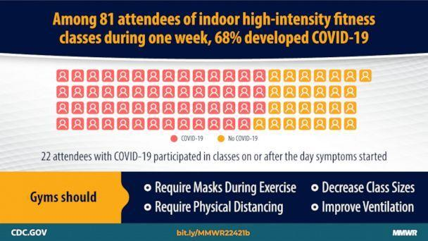 PHOTO: A graphic released by the CDC talks about high rates of COVID-19 transmission among attendees of an indoor high-intensity fitness class in Chicago. (CDC)