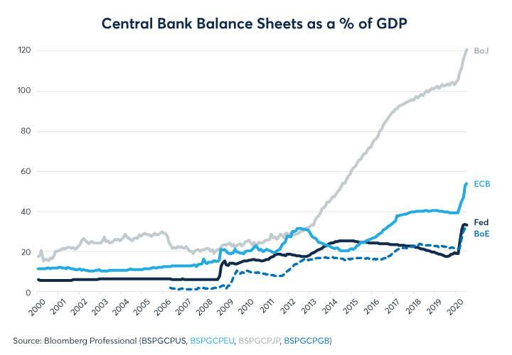 Figure 2: The ECB and Fed rapidly expanded their balance sheets in Q2 but have since slowed down