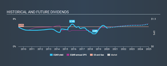 OB: EQNR Historical Dividend Yield, January 4, 2020