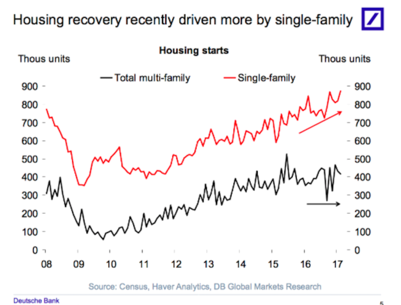 The US housing recovery in 5 charts