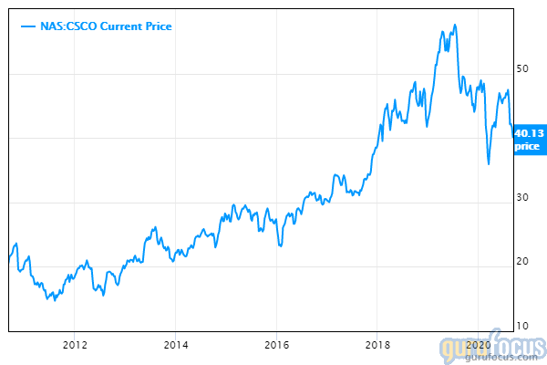 Why I Think Cisco Shares Are on Sale