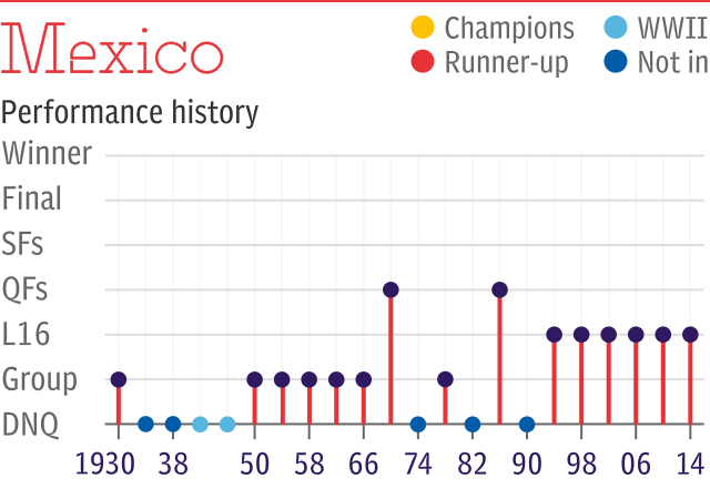 World Cup record: Mexico