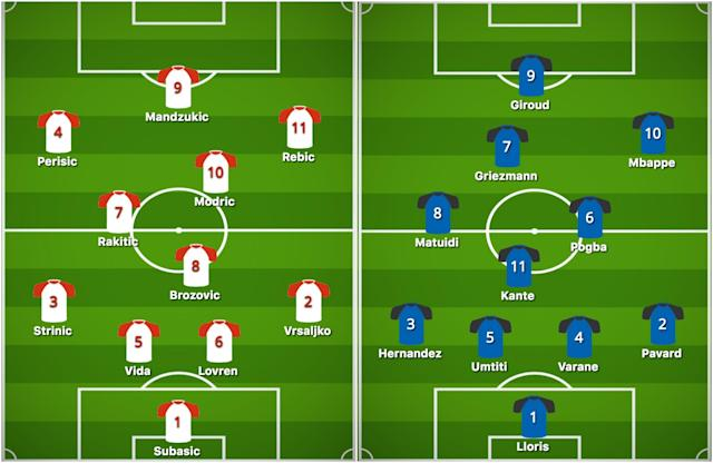 Projected lineups for Sunday's World Cup final between Croatia (left) and France (right). (Diagrams via buildlineup.com; Henry Bushnell/Yahoo Sports)