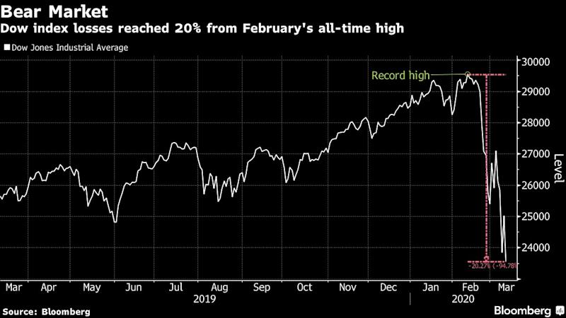 Global Stocks to Post Worst Weekly Gains Since 2008 Financial Crisis