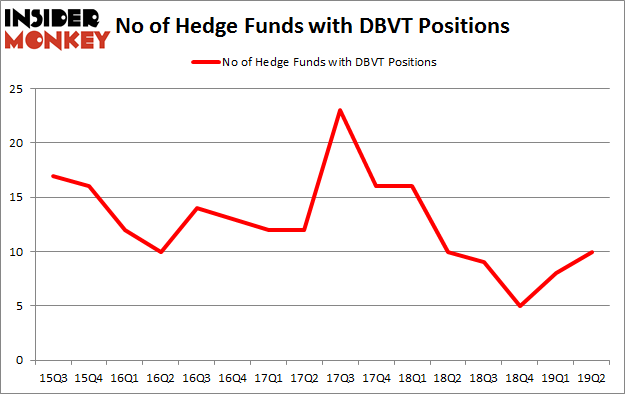 No of Hedge Funds with DBVT Positions