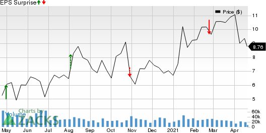 Range Resources Corporation Price and EPS Surprise