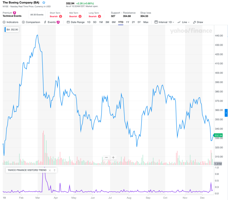 Boeing is up around 3% on the year. The S&P 500 meanwhile, is up over 25%.(Yahoo Finance)