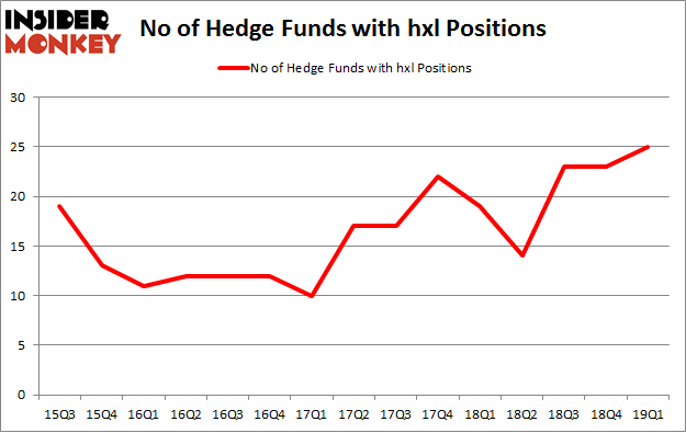 No of Hedge Funds with HXL Positions