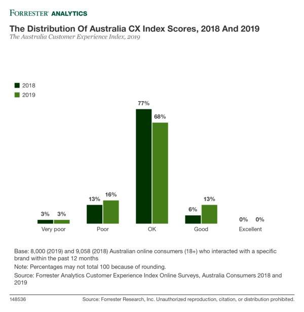 The Distribution Of Australia CX Index Scores, 2018 And 2019