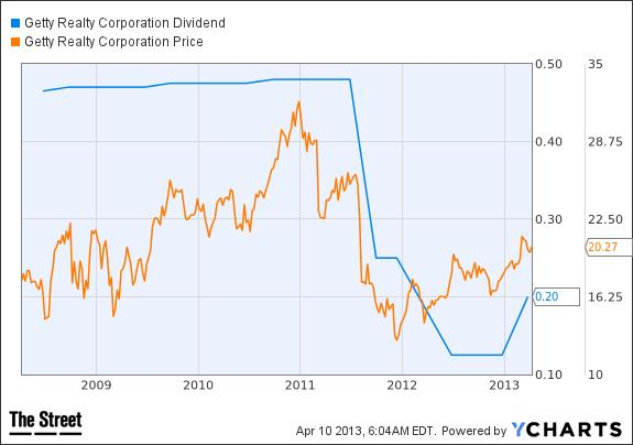 GTY Dividend Chart