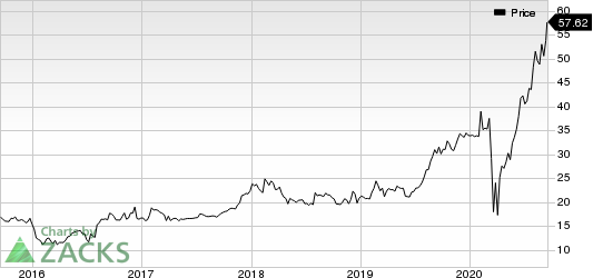 PennyMac Financial Services, Inc. Price