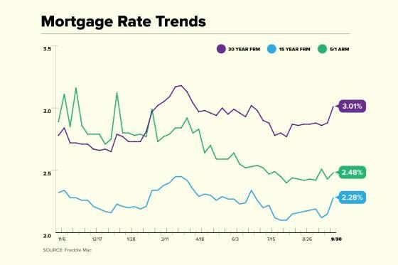 Mortgage Rate Trend Chart for September 30
