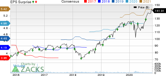 Procter  Gamble Company The Price, Consensus and EPS Surprise