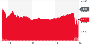Pfizer stocks dropped 1.7% in New York on Thursday after setbacks in production. Chart: Yahoo Finance UK