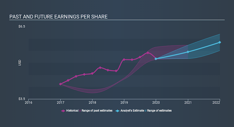 NasdaqGS:VRSN Past and Future Earnings, March 17th 2020