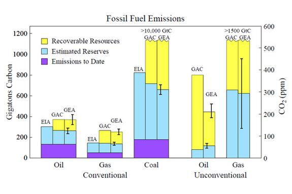 Amount of carbon worldwide in emissions to date, in estimated reserves, and in recoverable resources. Estimates are from three organizations: EIA = Energy Information Administration. GAC = German Advisory Council on Global Change. GEA = Glob