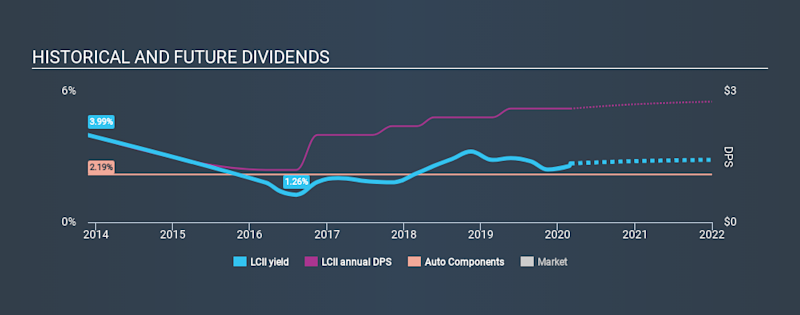 NYSE:LCII Historical Dividend Yield, March 1st 2020