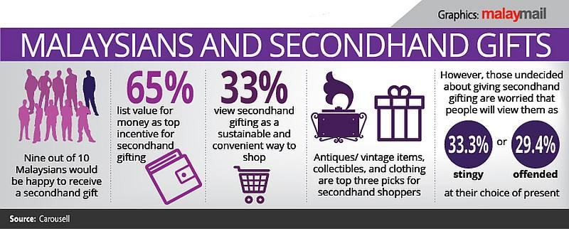 Over 2,000 respondents took part in the online survey by Carousell. — Malay Mail graphic