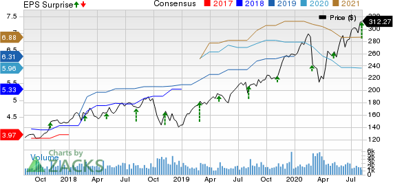 ANSYS, Inc. Price, Consensus and EPS Surprise