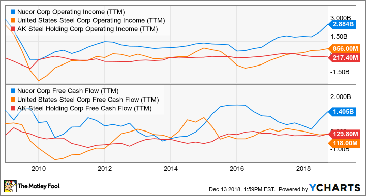 NUE Operating Income (TTM) Chart