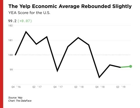Yelp Economic Average Finds California's Urban Centers are Declining