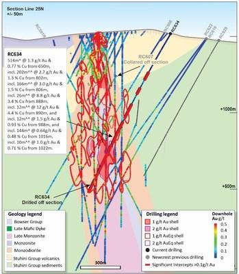 Figure 7. Schematic cross section of RC634 showing Newcrest and Imperial drill holes and Newcrest drill intercepts (drill intercepts have been reported in Appendix 2 of this report, and in prior Newcrest exploration releases) 1g/t Au, 2g/t Au, 1g/t AuEq and 2g/t AuEq shell projections generated from Leapfrog model. (CNW Group/Newcrest Mining Limited)
