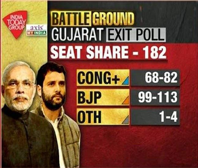 India Today My-Axis India prediction for seat share in Gujarat election.