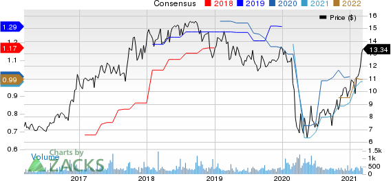 Old Second Bancorp, Inc. Price and Consensus