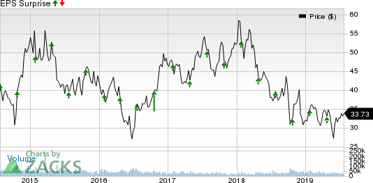 American Airlines Group Inc. Price and EPS Surprise