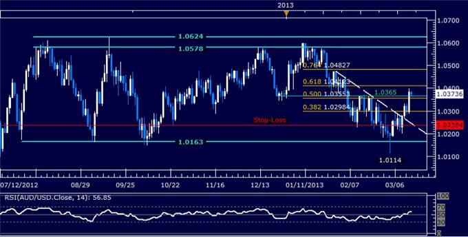 Forex_Analysis_AUDUSD_Long_Position_Hits_First_Objective_body_Picture_5.png, AUD/USD Long Position Hits First Objective