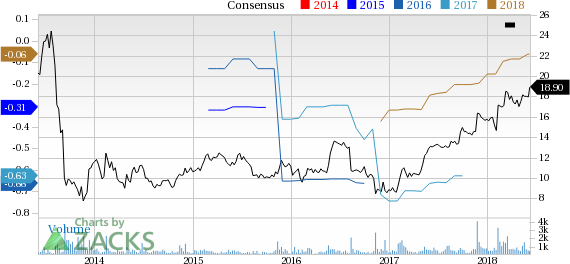 Model N (MODN) reported earnings 30 days ago. What's next for the stock? We take a look at earnings estimates for some clues.