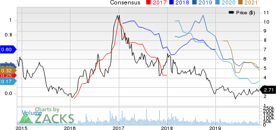 AK Steel Holding Corporation Price and Consensus